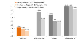 a graph showing the relatively cheap prices of AVirtual compared to 3 of its more expensive competitors, showing how small medium and large packages are all more price effective with our PAs
